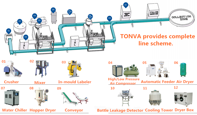 Air extrusion blow moulding machine for daily bottle making machine