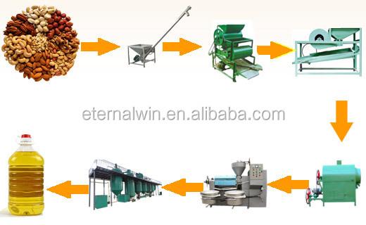 China Supplier Edible Oil Refinery Line 1t Corn Oil Processing ...