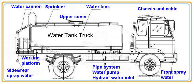Dongfeng 5 cbm 물 탱크 트럭 피지