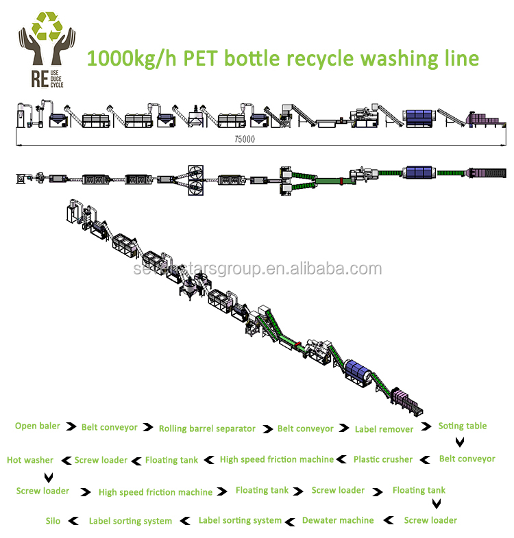 Sevenstars 1000kg/h small scale PET recycling machine/pet bottle recycling plant/used plastic pet flake washing line