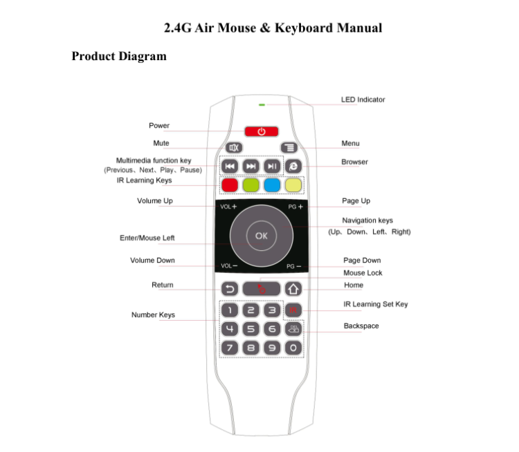 New Design Supreme Fashion Max Tv Remote Control G7 Set Top Box Remote  Control Suitable For Android,Window,Mac,Linux Os - Buy Set Top Box Remote