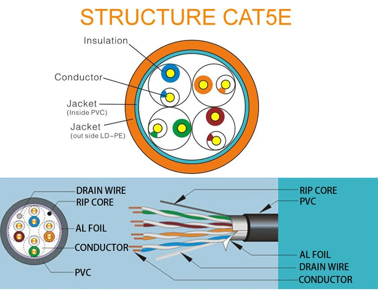 SIPU wholesale good price shielded cat5 sftp network cable