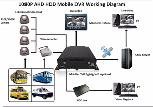 Factory Directly 3g gps ssd 1tb1080p 4 channel car dvr/car camera dvr video recorder/mobile MDVR with 720P/960P/1080P