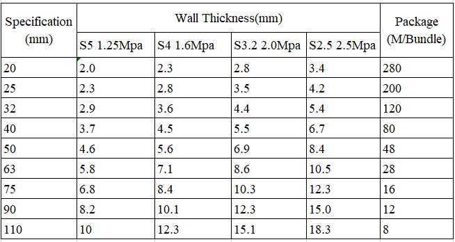 100+ Water Hose Sizes Chart – yasminroohi