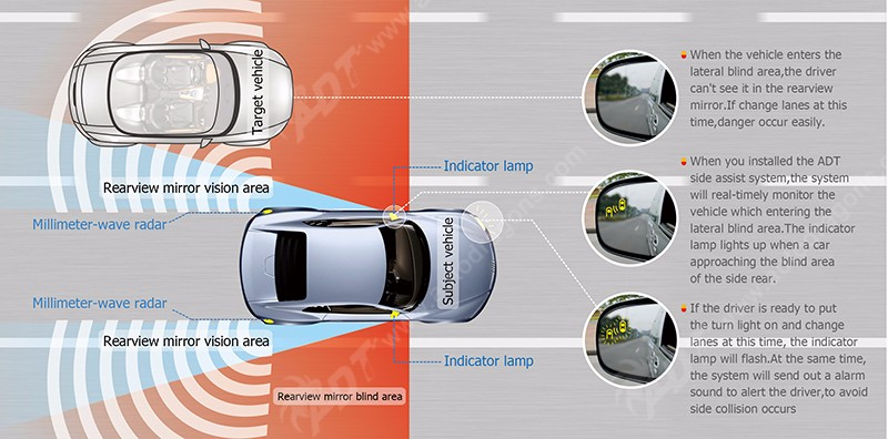 Bsm 24 Ghz Microwave Radar Sensor Blind Spot Monitor Side