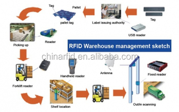 India Custom Rfid Apparel Inventory Software With Low