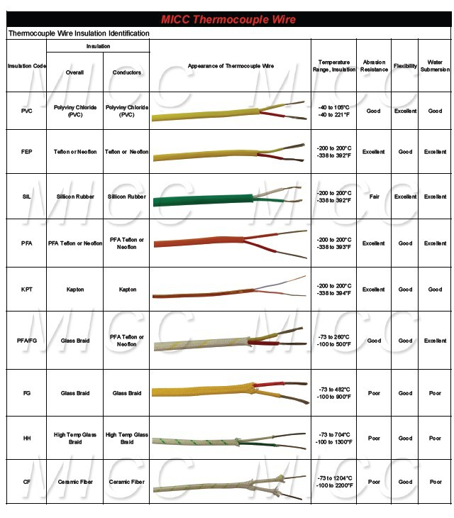 Micc Types Of Instrument Cable Wire With Special Limits Of Error ...