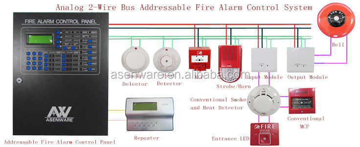2 Wired Bus Addressable Fire Alarm And Sprinkler System - Buy Fire ...