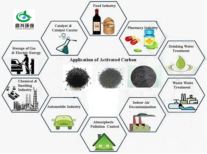 More Aperture Cocnut Shell Activated Carbon Adsorption Liquid ...