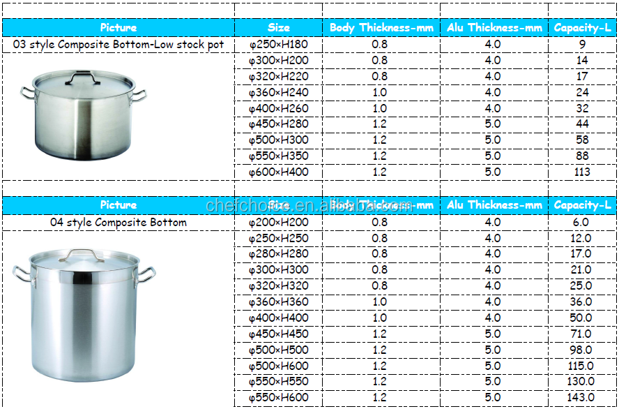555 Stainless Steel Stock Pot Large Size Composite Bottom Suitable ...