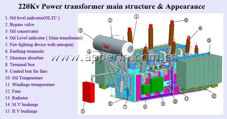 110kv Electrical High Voltage Power Transformer Step Down