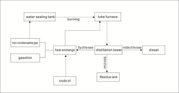 Crude Oil Distillation Unit ndash Pfd Natural Gas Condensate