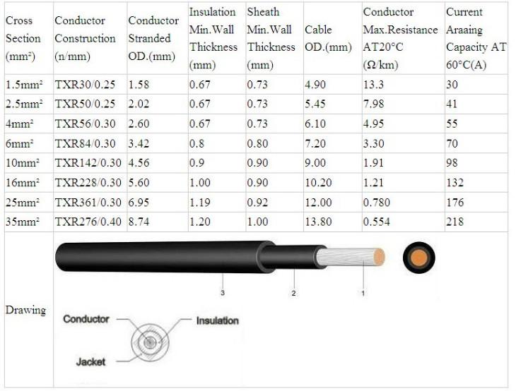 Cable 4mm2 - Cable electrique 4mm2 ...