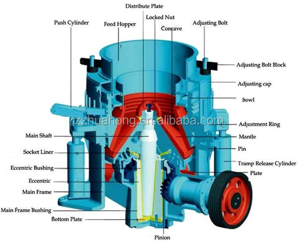 descriptions of hydraulic cone crusher Hydraulic cone crusher application: hpc series hydraulic cone crusher adopting world advanced technology is designed and made through to be the crusher of world advanced level it is widely used in metallurgical, architectural, water and electricity, traffic, chemical, architectural material industries.