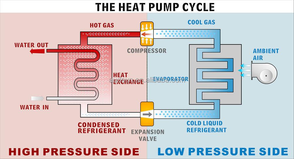 6 5kw Kleine Hot Wasser Warmepumpe 3 8 Cop Heizung Mit R410a Gas