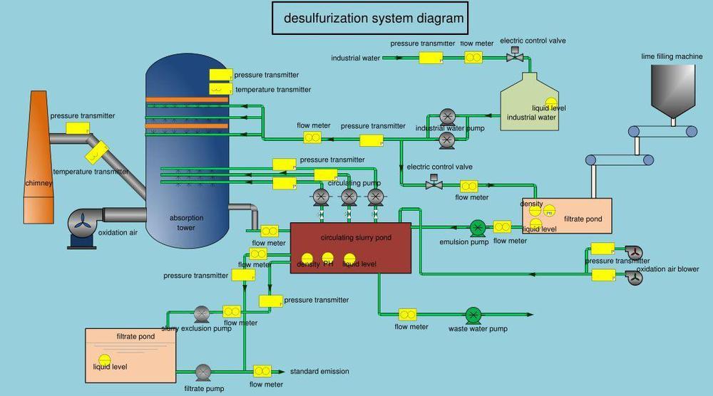 Intelligent Online Hexane Ethanol Interface Density Meter