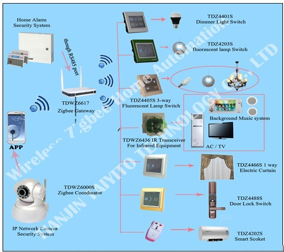 China R&D smart home automation system Maufacturer plcbus home automation system Zigbee protocol plc x10 smart home wireless