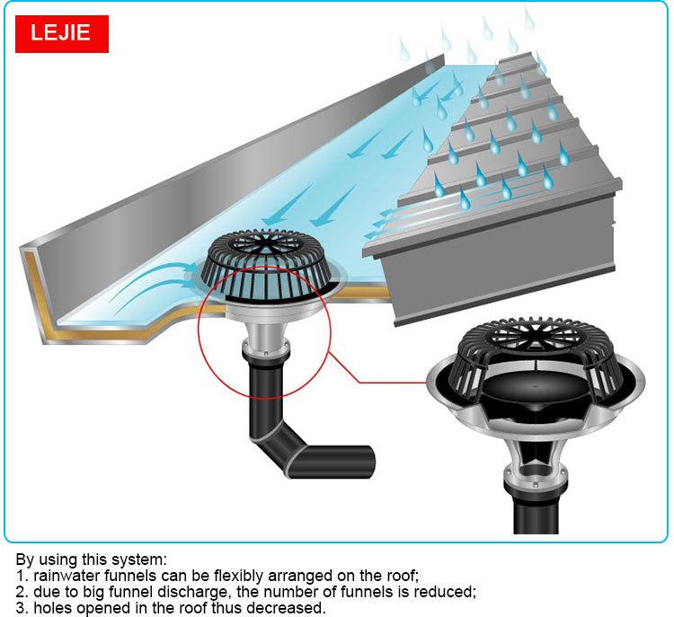 Hot Koop Dak Regenwater Plastic Sifonpijp Drainage Systeem