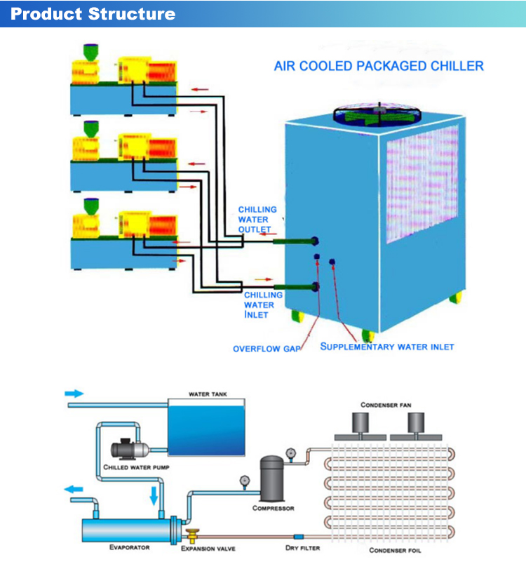 34Kw 12 Hp Air Cooler อุตสาหกรรม Cool Chiller
