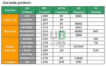 Carbon Steel Grades Pdf S50c