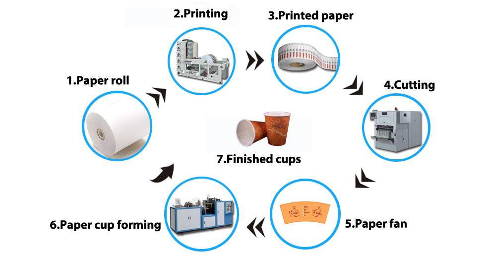 paper bowl supplier with 7oz 210ml Disposable Hot Drink Paper 60153657154 on Logo Printed Disposable Paper Coffee Cups 60329114489 further 300ml Disposable Paper Cups Custom Printed 60457908375 additionally En Paper Cup Machine S16 besides Fast Food Container Take Away 3613121 4346888 as well 2015 9 Oz Maximum Durability Perfect 60313450157.