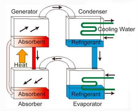 the study of solar absorption air conditioning 2016-5-6 study of a solar-assisted air conditioning system for south africa   of a solar-assisted air-conditioning system  study 3: solar absorption.