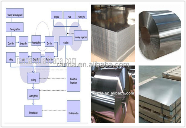 Lacquer Tinplate Printing Service Tinplate Sheets For