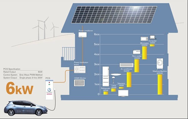 6kw Vehicle-to-Grid(V2G)