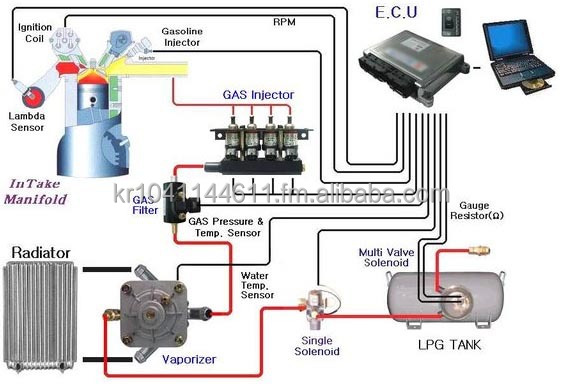 South Korea Gas Conversion Kit South Korea Gas Conversion Kit
