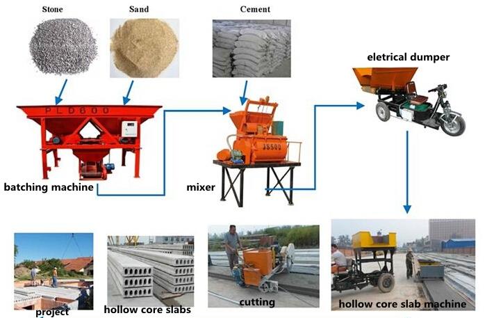 Small Scale Precast Concrete Plants With Prestressed