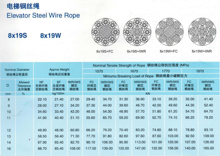Elevator Steel Wire Rope 8*19w+fc Diameter 13mm Made In China Lift ...