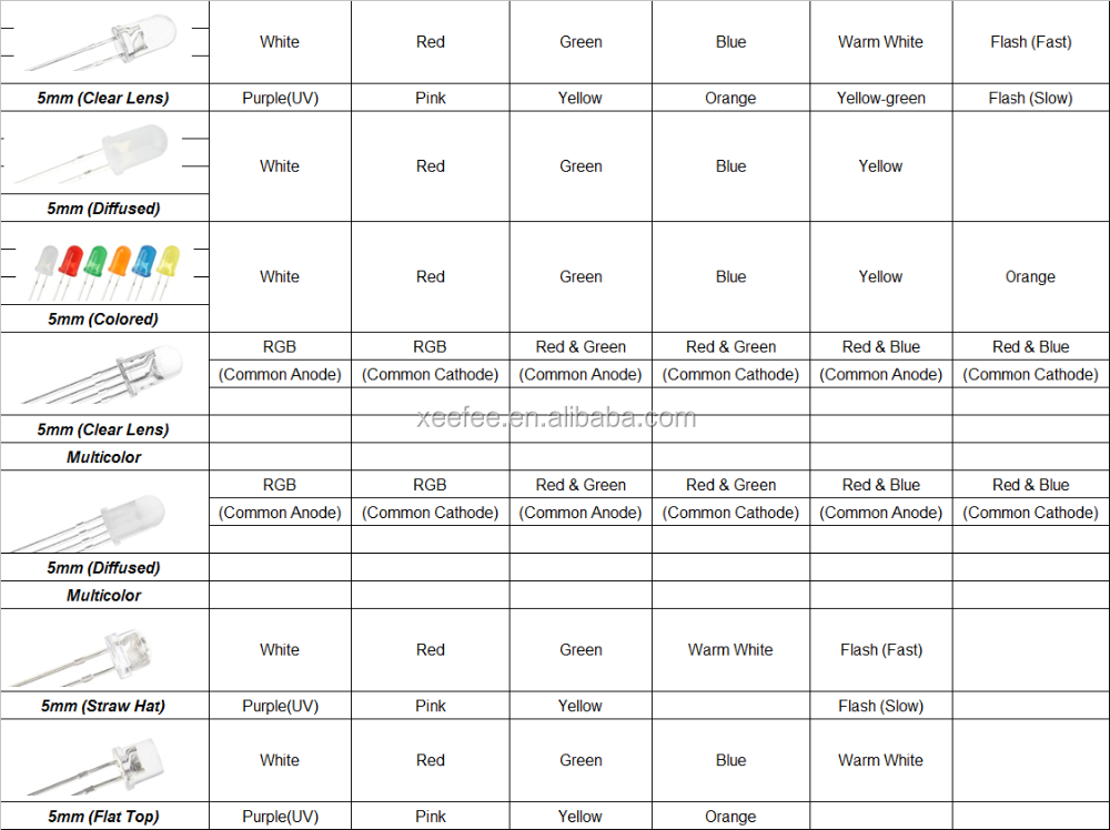 White Led 0.5w Datasheet Light Emitting Diode - Buy Light Emitting