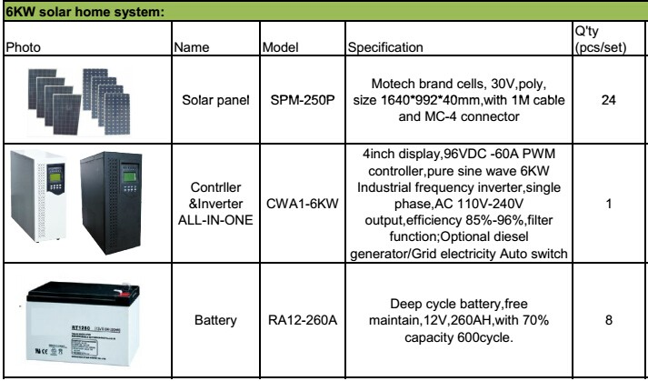 China Wholesale 6000 Watt Solar Panel/ Solar Power System 6kw ...