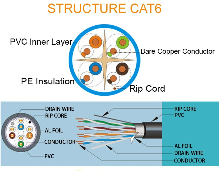 SIPU low price CCA CAT5e FTP 4 Pairs Network Lan Cable