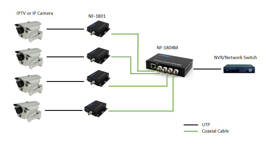 IP Signal Extender over Coaxial Cable up to 300 meters//900 feet