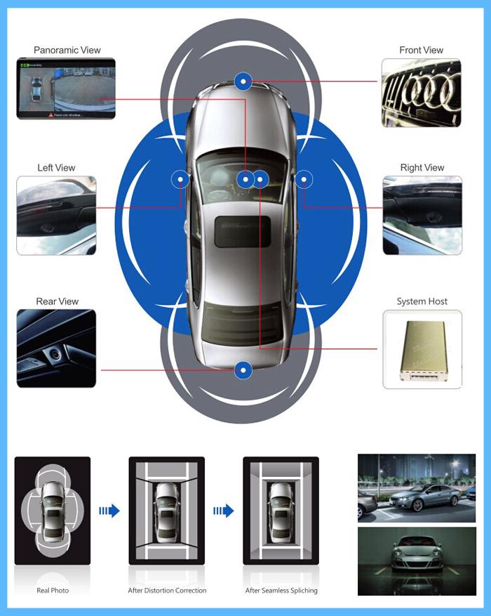 360 Degree Bird S Eye View Car Camera Around View