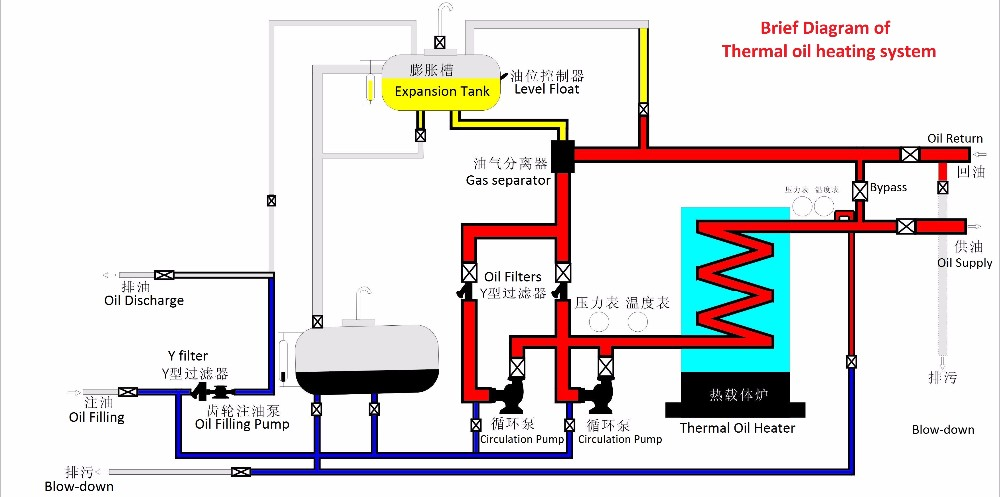 thermal oil heating system pdf