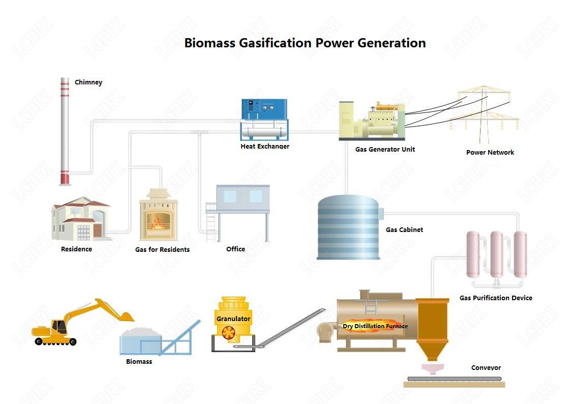 Usina de produção de energia de palha de madeira de alta qualidade e de alta tecnologia de poupança de energia de 1 mw