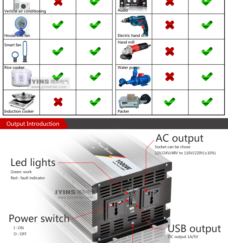 Exelent 3000w Inverter Wiring Diagram Inspiration - Everything You ...