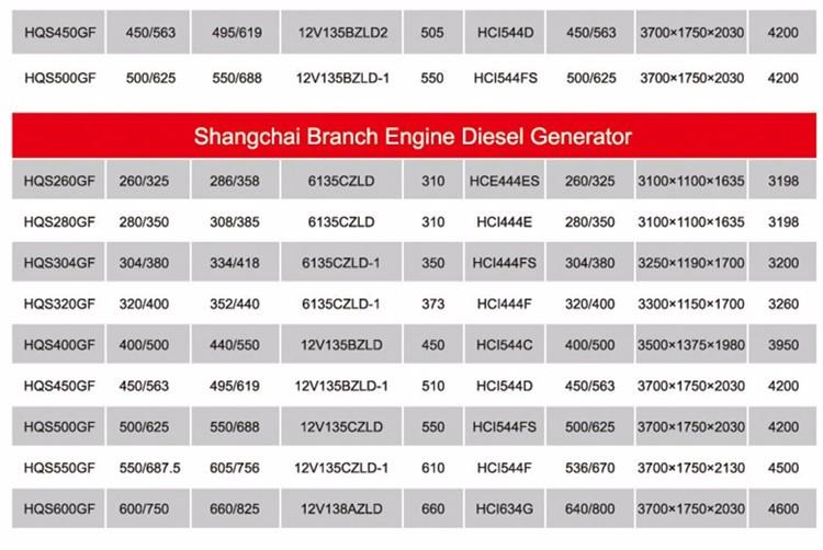 Wholesale 2 cylinder 3 phase industrial top land diesel generator ...