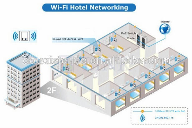 Best wall access point wireless router network for Hotel network design