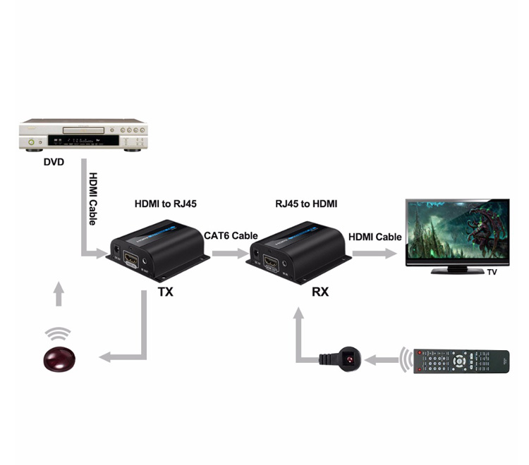 Analog Audio Output Cat5e HDMI Extender 1080P