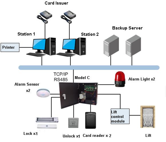Iron Box Two Door Access Controller Dahua Dh Asc1202c