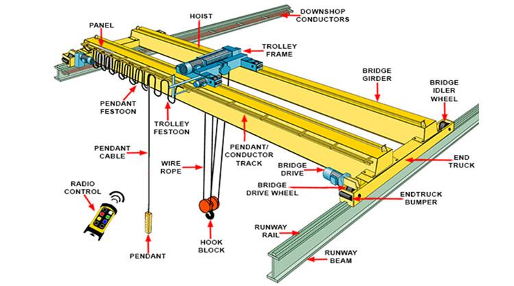 Schneider Electrical Parts Steel Factory Crane Casting Overhead Crane