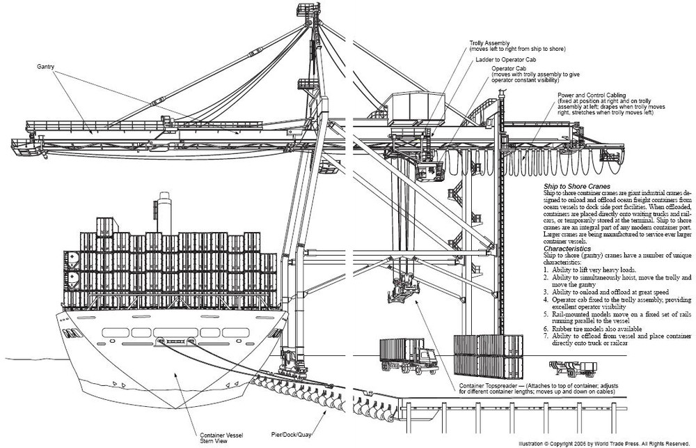Ship To Shore Gantry Crane Nedir : Weihua years crane experience quayside container gantry