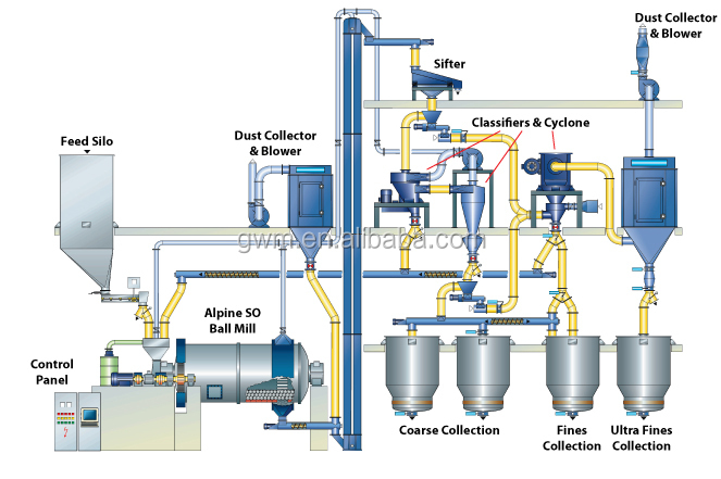 Activated Carbon Cement Clinker Rotary Kiln Production Line From ...