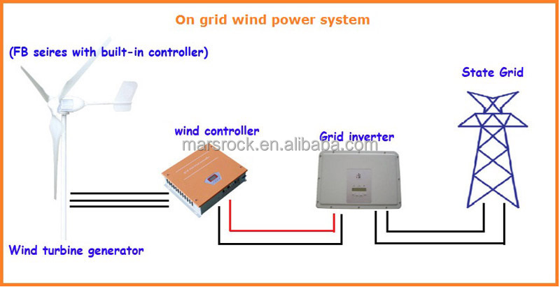 Swell 12V Or 24Vdc 3 Blades 300W Wind Turbine Generator With Built In Wiring Digital Resources Attrlexorcompassionincorg