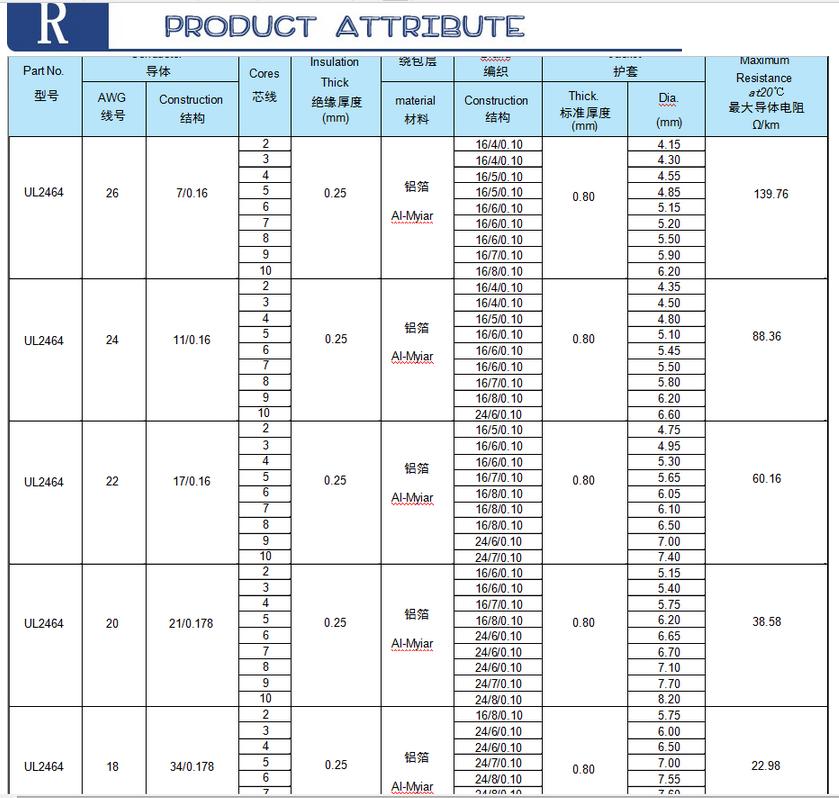 Ul2464 Multi Size Standard Al-mylar Shielded Cable Drain Wire - Buy ...