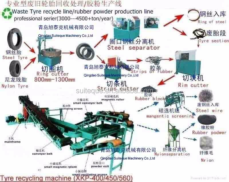 Entirely New Tire Recycling Equipment/qingdao Rubber Products ...