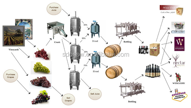 stainless steel 304 fruit wine fermenter equipment for 2018 hot sale